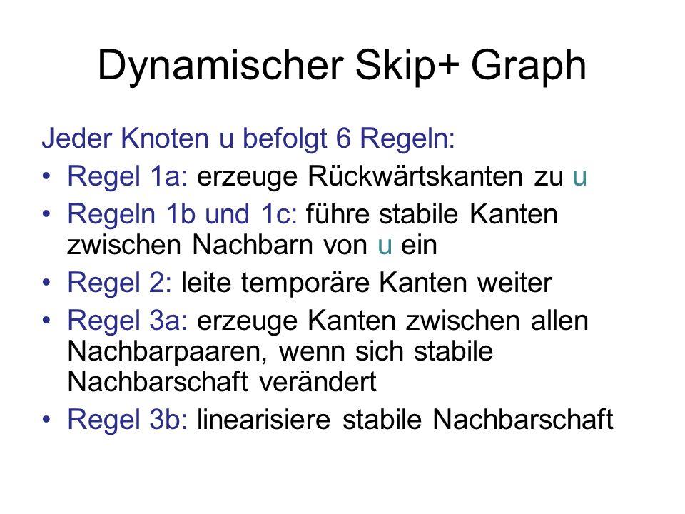 Dynamischer Skip+ Graph Jeder Knoten u befolgt 6 Regeln: Regel 1a: erzeuge Rückwärtskanten zu u Regeln 1b und 1c: führe stabile Kanten zwischen Nachbarn von u ein Regel 2: leite temporäre Kanten weiter Regel 3a: erzeuge Kanten zwischen allen Nachbarpaaren, wenn sich stabile Nachbarschaft verändert Regel 3b: linearisiere stabile Nachbarschaft