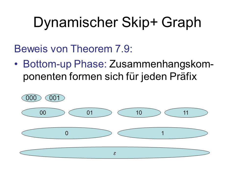 Dynamischer Skip+ Graph Beweis von Theorem 7.9: Bottom-up Phase: Zusammenhangskom- ponenten formen sich für jeden Präfix 01 00011011 000001