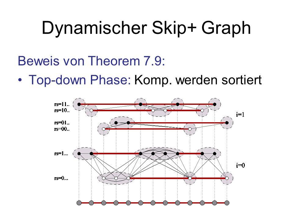 Dynamischer Skip+ Graph Beweis von Theorem 7.9: Top-down Phase: Komp. werden sortiert