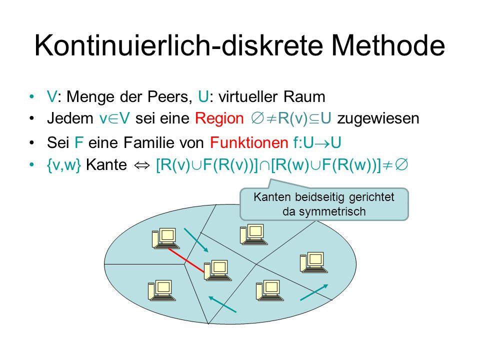 Kontinuierlich-diskrete Methode V: Menge der Peers, U: virtueller Raum Jedem v V sei eine Region R(v) U zugewiesen Sei F eine Familie von Funktionen f:U U {v,w} Kante [R(v) F(R(v))] [R(w) F(R(w))] Kanten beidseitig gerichtet da symmetrisch