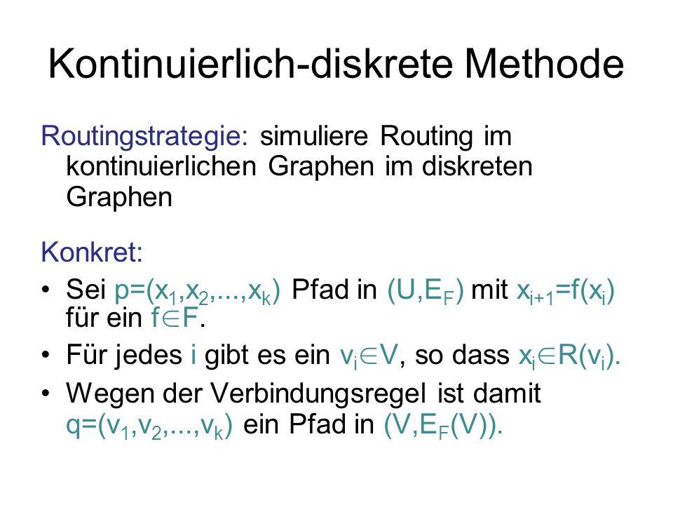 Kontinuierlich-diskrete Methode Routingstrategie: simuliere Routing im kontinuierlichen Graphen im diskreten Graphen Konkret: Sei p=(x 1,x 2,...,x k )