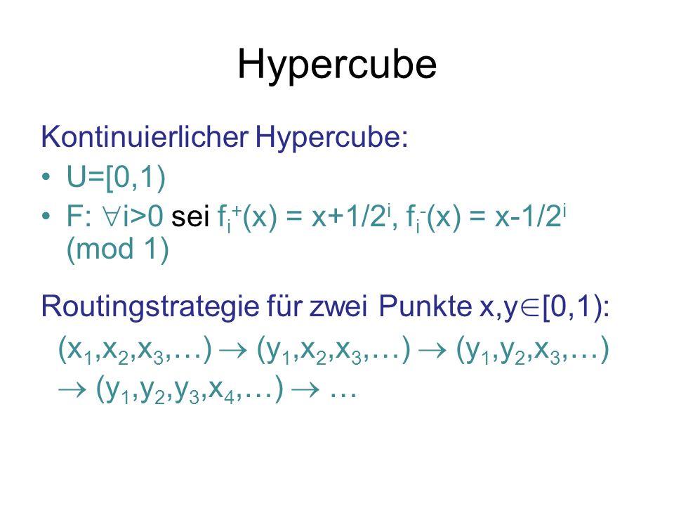 Hypercube Kontinuierlicher Hypercube: U=[0,1) F: i>0 sei f i + (x) = x+1/2 i, f i - (x) = x-1/2 i (mod 1) Routingstrategie für zwei Punkte x,y [0,1): (x 1,x 2,x 3,…) (y 1,x 2,x 3,…) (y 1,y 2,x 3,…) (y 1,y 2,y 3,x 4,…) …