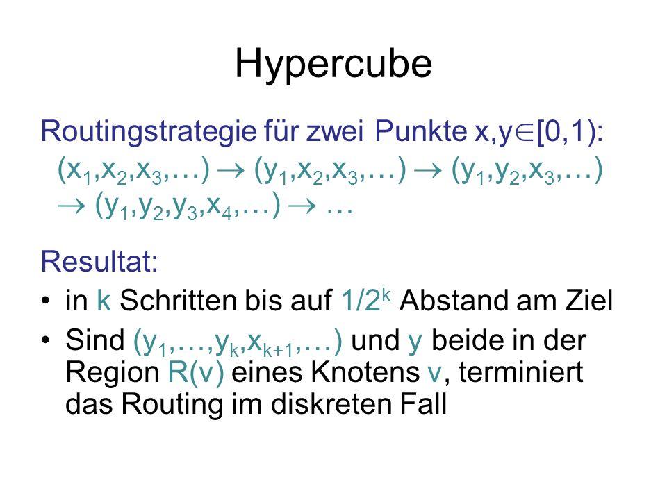 Hypercube Routingstrategie für zwei Punkte x,y [0,1): (x 1,x 2,x 3,…) (y 1,x 2,x 3,…) (y 1,y 2,x 3,…) (y 1,y 2,y 3,x 4,…) … Resultat: in k Schritten bis auf 1/2 k Abstand am Ziel Sind (y 1,…,y k,x k+1,…) und y beide in der Region R(v) eines Knotens v, terminiert das Routing im diskreten Fall