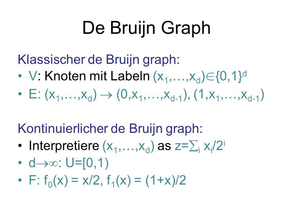 De Bruijn Graph Klassischer de Bruijn graph: V: Knoten mit Labeln (x 1,…,x d ) {0,1} d E: (x 1,…,x d ) (0,x 1,…,x d-1 ), (1,x 1,…,x d-1 ) Kontinuierlicher de Bruijn graph: Interpretiere (x 1,…,x d ) as z= i x i /2 i d : U=[0,1) F: f 0 (x) = x/2, f 1 (x) = (1+x)/2