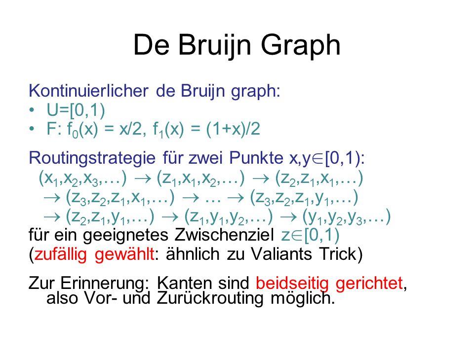 De Bruijn Graph Kontinuierlicher de Bruijn graph: U=[0,1) F: f 0 (x) = x/2, f 1 (x) = (1+x)/2 Routingstrategie für zwei Punkte x,y [0,1): (x 1,x 2,x 3,…) (z 1,x 1,x 2,…) (z 2,z 1,x 1,…) (z 3,z 2,z 1,x 1,…) … (z 3,z 2,z 1,y 1,…) (z 2,z 1,y 1,…) (z 1,y 1,y 2,…) (y 1,y 2,y 3,…) für ein geeignetes Zwischenziel z [0,1) (zufällig gewählt: ähnlich zu Valiants Trick) Zur Erinnerung: Kanten sind beidseitig gerichtet, also Vor- und Zurückrouting möglich.