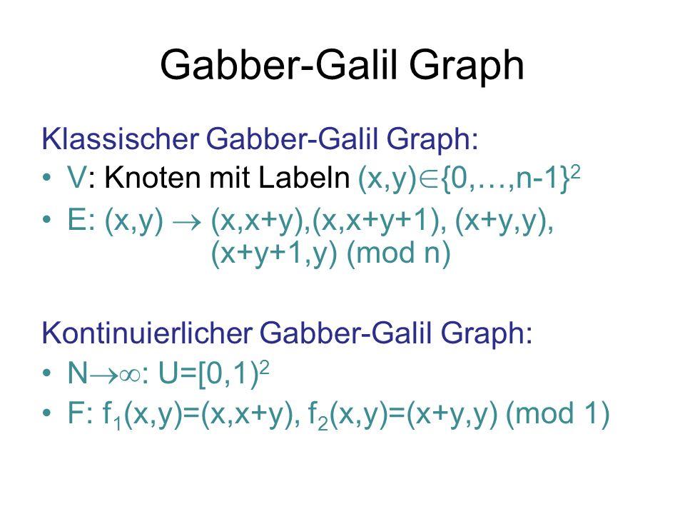 Gabber-Galil Graph Klassischer Gabber-Galil Graph: V: Knoten mit Labeln (x,y) {0,…,n-1} 2 E: (x,y) (x,x+y),(x,x+y+1), (x+y,y), (x+y+1,y) (mod n) Konti