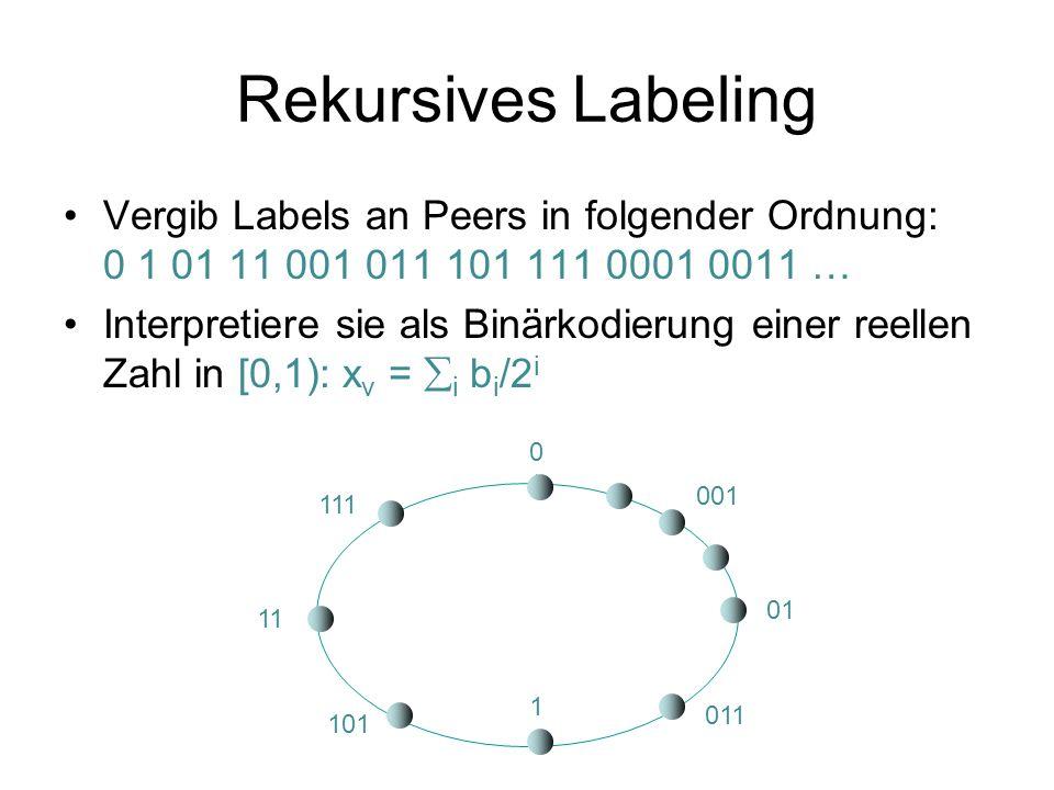 Rekursives Labeling Vergib Labels an Peers in folgender Ordnung: 0 1 01 11 001 011 101 111 0001 0011 … Interpretiere sie als Binärkodierung einer reellen Zahl in [0,1): x v = i b i /2 i 0 1 01 11 001 011 101 111