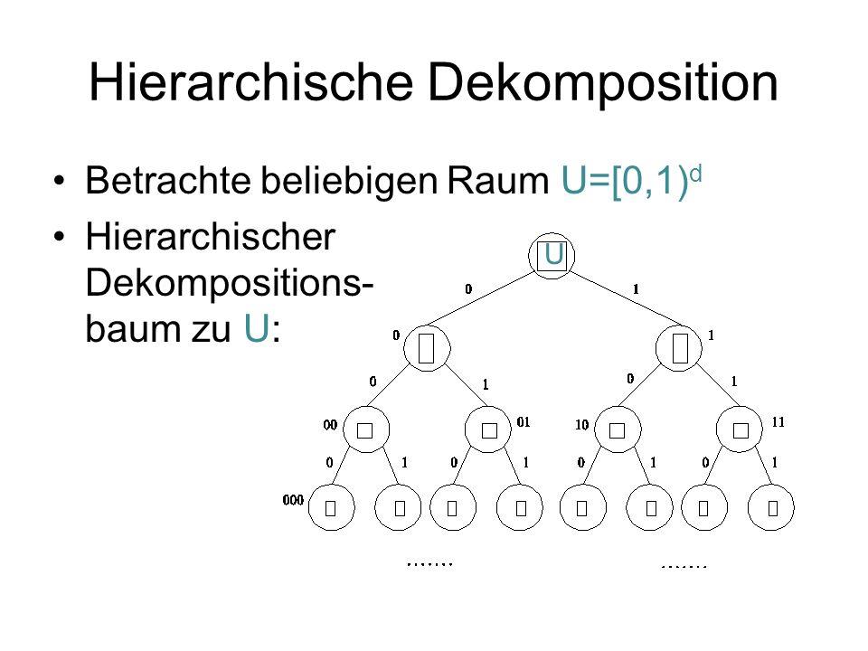Hierarchische Dekomposition Betrachte beliebigen Raum U=[0,1) d Hierarchischer Dekompositions- baum zu U: U
