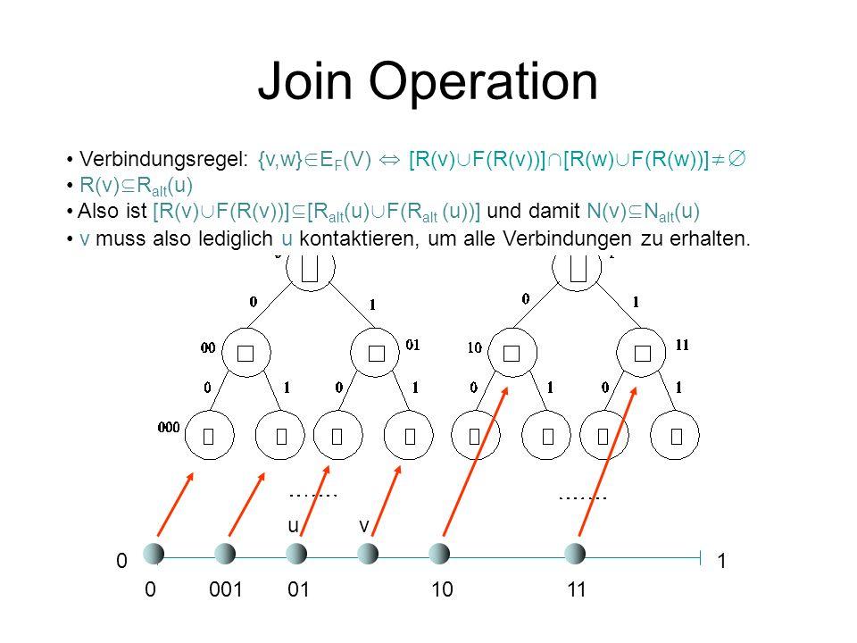 Join Operation 01 0001011011 Verbindungsregel: {v,w} E F (V) [R(v) F(R(v))] [R(w) F(R(w))] R(v) R alt (u) Also ist [R(v) F(R(v))] [R alt (u) F(R alt (u))] und damit N(v) N alt (u) v muss also lediglich u kontaktieren, um alle Verbindungen zu erhalten.