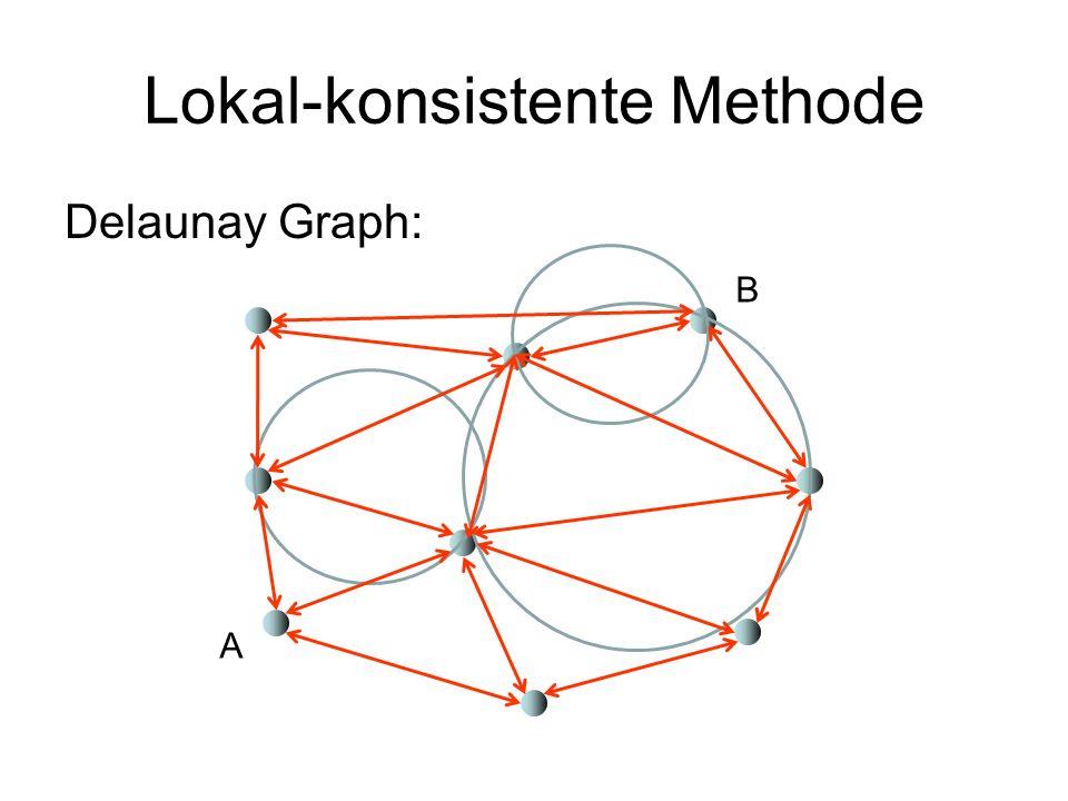 Delaunay Graph Gegeben: beliebige Punktmenge V 2 Verbindungsregel: verbinde alle Paare v,w V, für die es einen Kreis K durch v und w gibt, für den kein Punkt in V innerhalb von K ist (aber Punkte dürfen auf K liegen!) Beispiele: v w Kante {v,w} nicht in E v w Kante {v,w} in E