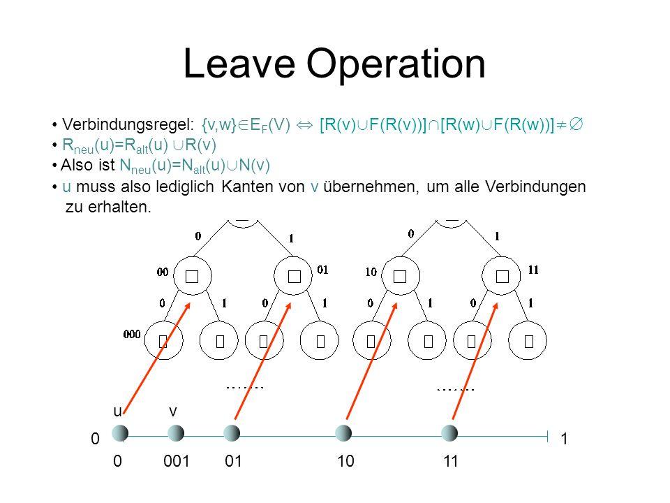 Leave Operation 01 0001011011 uv Verbindungsregel: {v,w} E F (V) [R(v) F(R(v))] [R(w) F(R(w))] R neu (u)=R alt (u) R(v) Also ist N neu (u)=N alt (u) N(v) u muss also lediglich Kanten von v übernehmen, um alle Verbindungen zu erhalten.