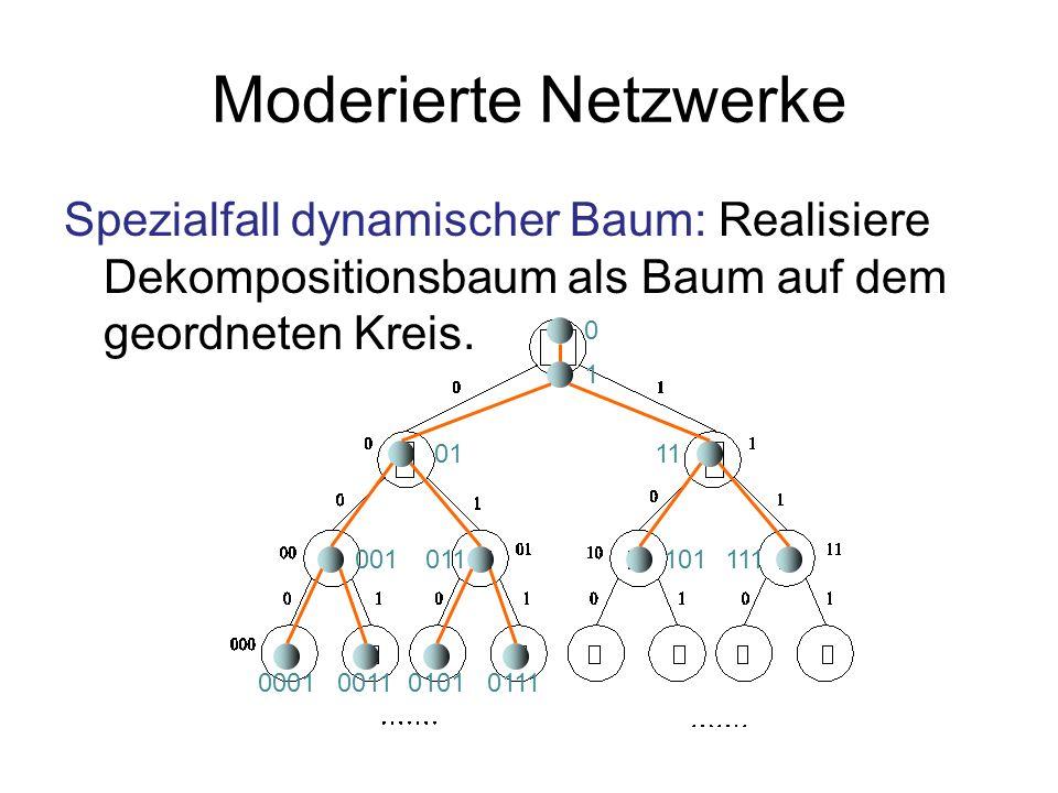 Moderierte Netzwerke Spezialfall dynamischer Baum: Realisiere Dekompositionsbaum als Baum auf dem geordneten Kreis. 0 1 0111 001011101111 000100110101