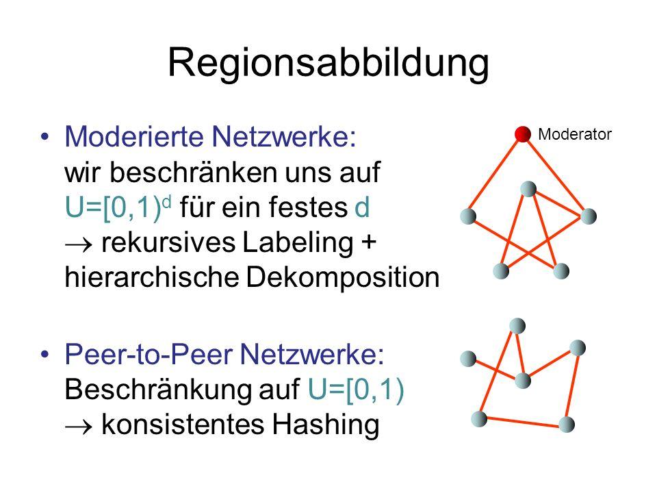 Regionsabbildung Moderierte Netzwerke: wir beschränken uns auf U=[0,1) d für ein festes d rekursives Labeling + hierarchische Dekomposition Peer-to-Pe