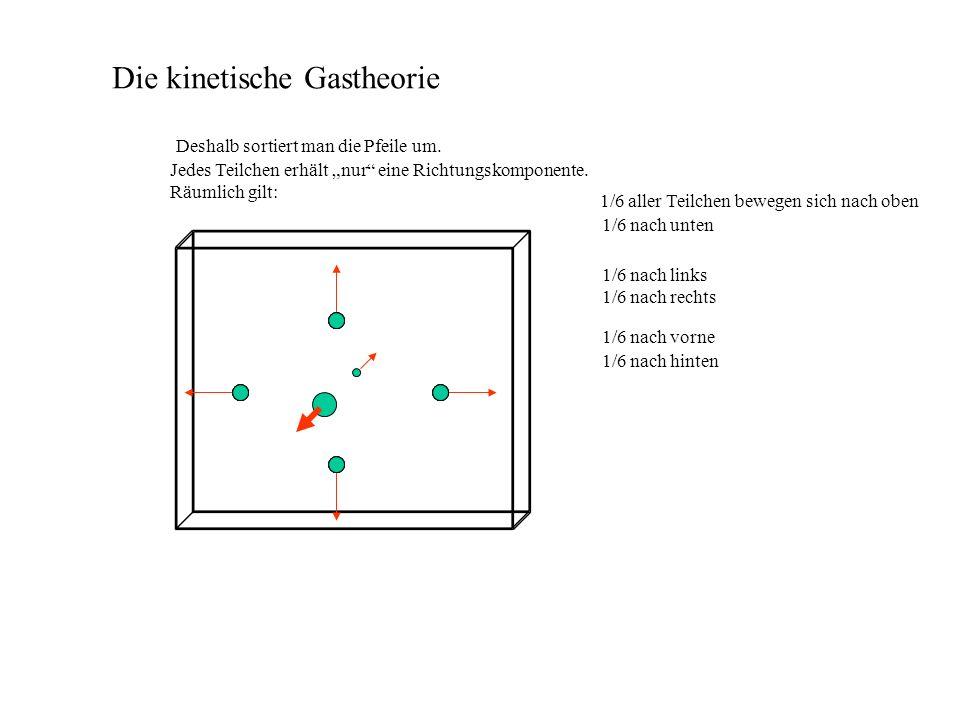 Die kinetische Gastheorie Jedes Teilchen erhält nur eine Richtungskomponente. Räumlich gilt: Deshalb sortiert man die Pfeile um. 1/6 aller Teilchen be