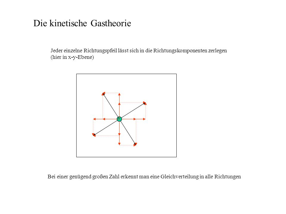 Die kinetische Gastheorie Aufgabe: Berechne die Geschwindigkeit von Sauerstoff, Stickstoff und Wasserstoff unter Normalbedingungen (T = 0°C, p = [760 Torr (mm Hg)] =1,013 bar = 10,13N/cm² = 1,013 10 5 N/m²)