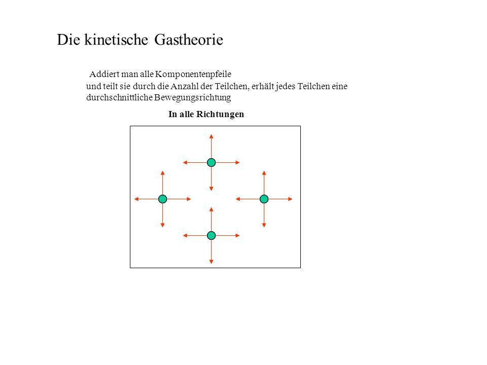 Die kinetische Gastheorie und teilt sie durch die Anzahl der Teilchen, erhält jedes Teilchen eine durchschnittliche Bewegungsrichtung In alle Richtungen Addiert man alle Komponentenpfeile Problem: Wenn sich ein Teilchen gleichzeitig in alle Richtungen bewegen will, muss es stehen bleiben – d.h: es bleibt in Ruhe.