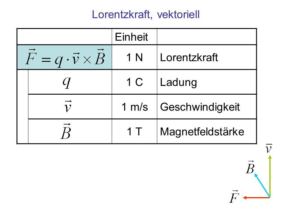 Einheit 1 NLorentzkraft 1 CLadung 1 m/sGeschwindigkeit 1 TMagnetfeldstärke Lorentzkraft, vektoriell