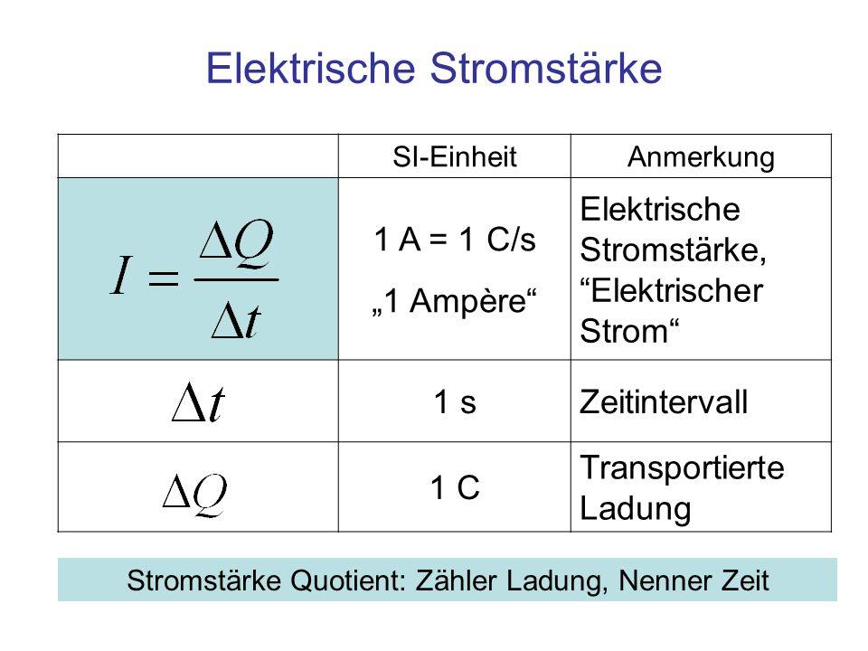 SI-EinheitAnmerkung 1 A = 1 C/s 1 Ampère Elektrische Stromstärke, Elektrischer Strom 1 sZeitintervall 1 C Transportierte Ladung Elektrische Stromstärk