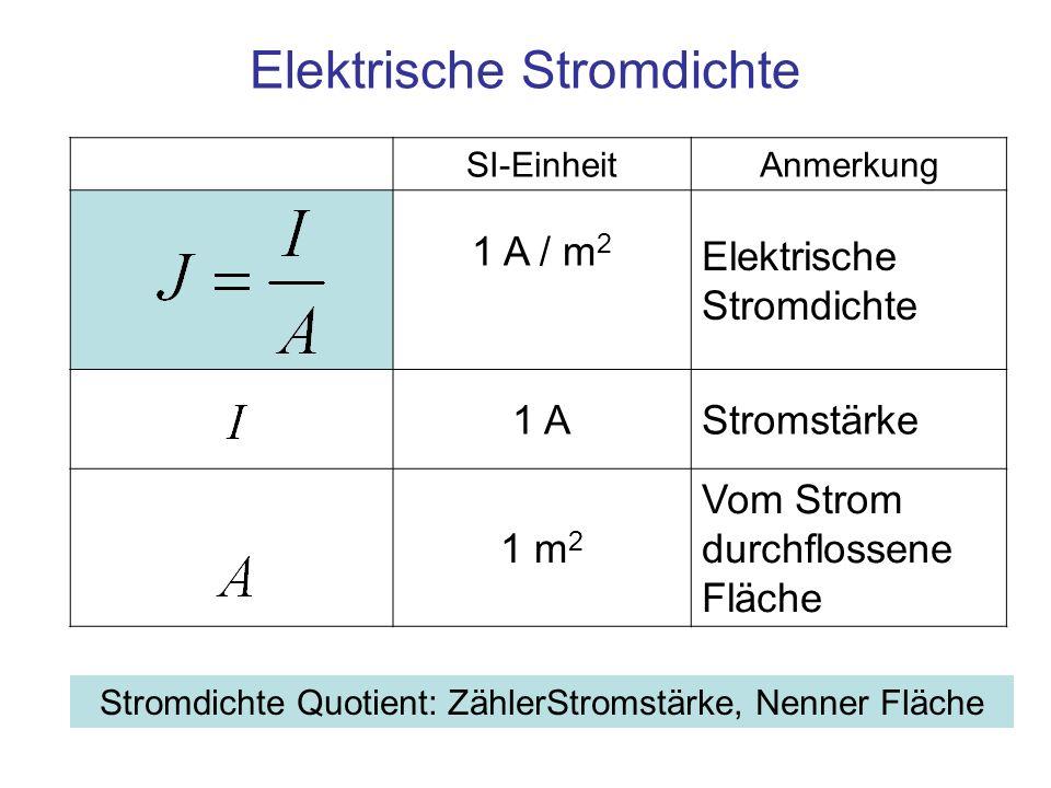SI-EinheitAnmerkung 1 A / m 2 Elektrische Stromdichte 1 AStromstärke 1 m 2 Vom Strom durchflossene Fläche Elektrische Stromdichte Stromdichte Quotient