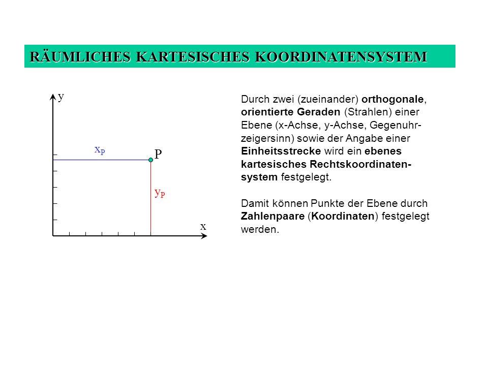 RÄUMLICHES KARTESISCHES KOORDINATENSYSTEM Durch zwei (zueinander) orthogonale, orientierte Geraden (Strahlen) einer Ebene (x-Achse, y-Achse, Gegenuhr- zeigersinn) sowie der Angabe einer Einheitsstrecke wird ein ebenes kartesisches Rechtskoordinaten- system festgelegt.