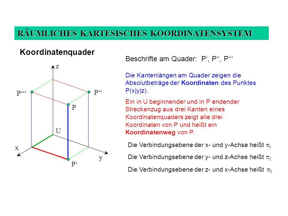 RÄUMLICHES KARTESISCHES KOORDINATENSYSTEM Beschrifte am Quader: P, P, P Die Kantenlängen am Quader zeigen die Absolutbeträge der Koordinaten des Punktes P(x|y|z).