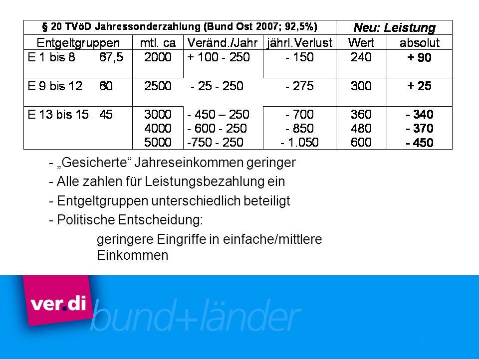 - Gesicherte Jahreseinkommen geringer - Alle zahlen für Leistungsbezahlung ein - Entgeltgruppen unterschiedlich beteiligt - Politische Entscheidung: g