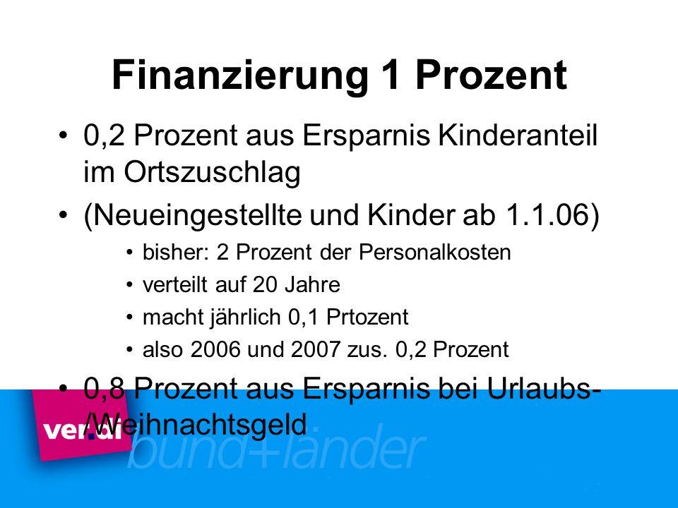 Finanzierung 1 Prozent 0,2 Prozent aus Ersparnis Kinderanteil im Ortszuschlag (Neueingestellte und Kinder ab 1.1.06) bisher: 2 Prozent der Personalkos