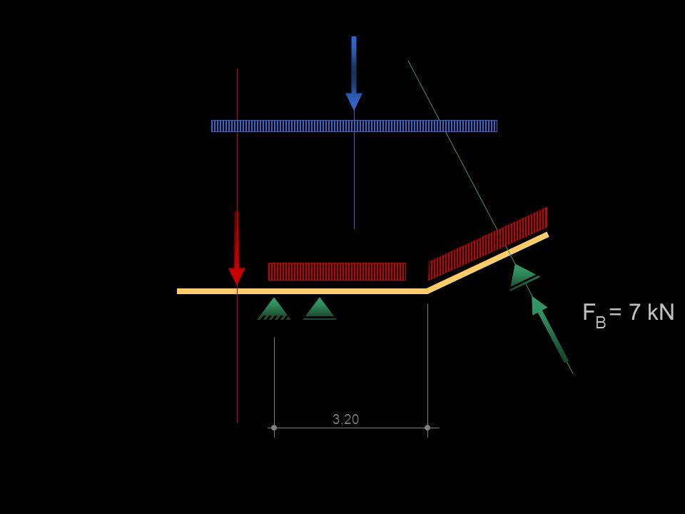 F = 7 kN B 3,20