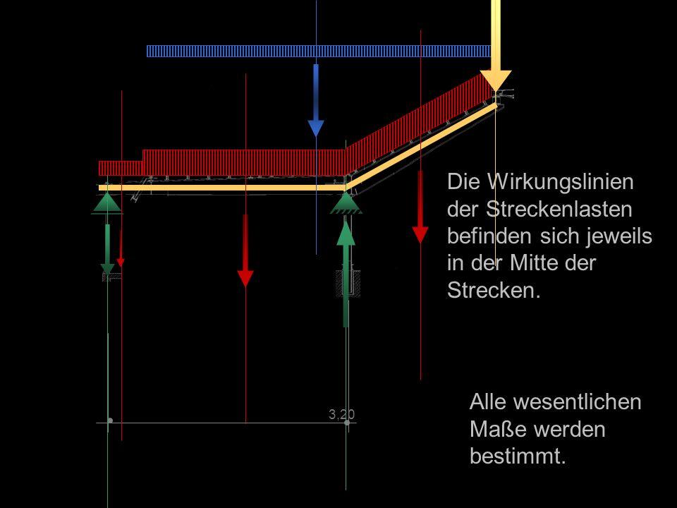 Die Wirkungslinien der Streckenlasten befinden sich jeweils in der Mitte der Strecken.