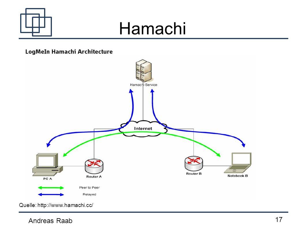 Andreas Raab 17 Hamachi Quelle: http://www.hamachi.cc/