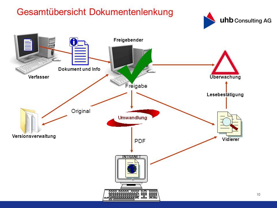 10 PDF Versionsverwaltung INTRANET Vidierer Lesebestätigung Freigabe Dokument und Info Verfasser Freigebender Überwachung Original Gesamtübersicht Dok