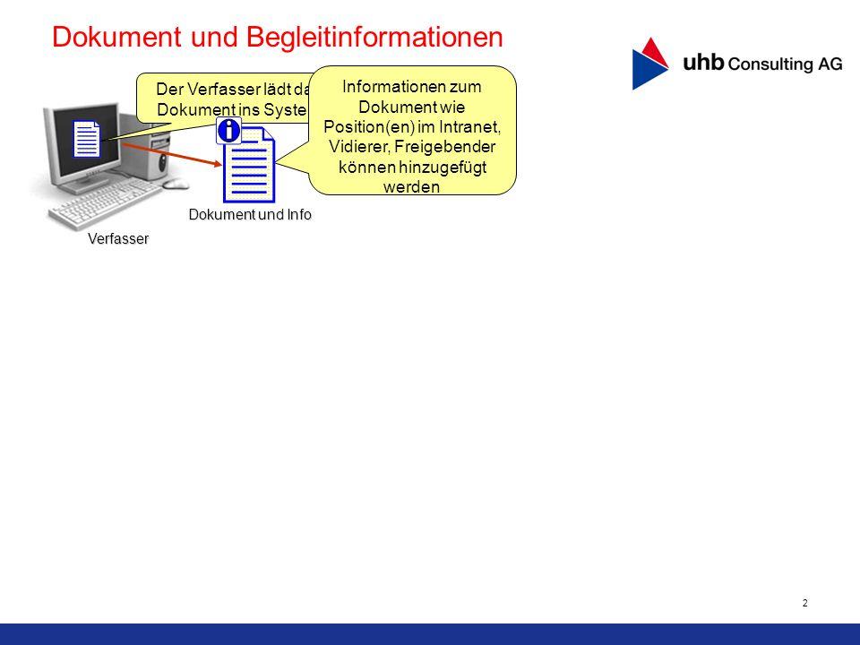 2 Dokument und Begleitinformationen Der Verfasser lädt das Dokument ins System Informationen zum Dokument wie Position(en) im Intranet, Vidierer, Frei