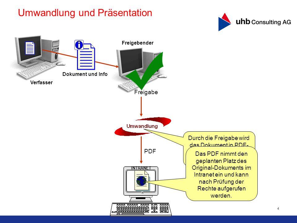 4 PDF Umwandlung und Präsentation Durch die Freigabe wird das Dokument in PDF- Format umgewandelt. Das PDF nimmt den geplanten Platz des Original-Doku