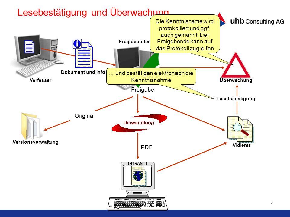 7 PDF Versionsverwaltung INTRANET Vidierer Lesebestätigung Freigabe Dokument und Info Verfasser Freigebender Überwachung Original Lesebestätigung und