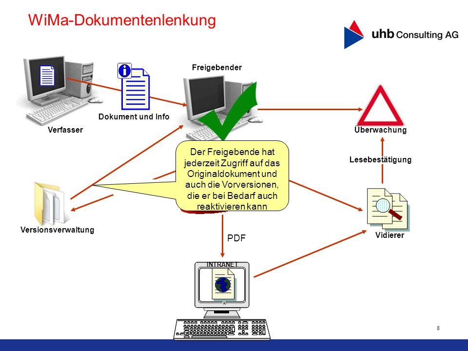 8 PDF Versionsverwaltung INTRANET Vidierer Lesebestätigung Freigabe Dokument und Info Verfasser Freigebender Überwachung Original WiMa-Dokumentenlenku