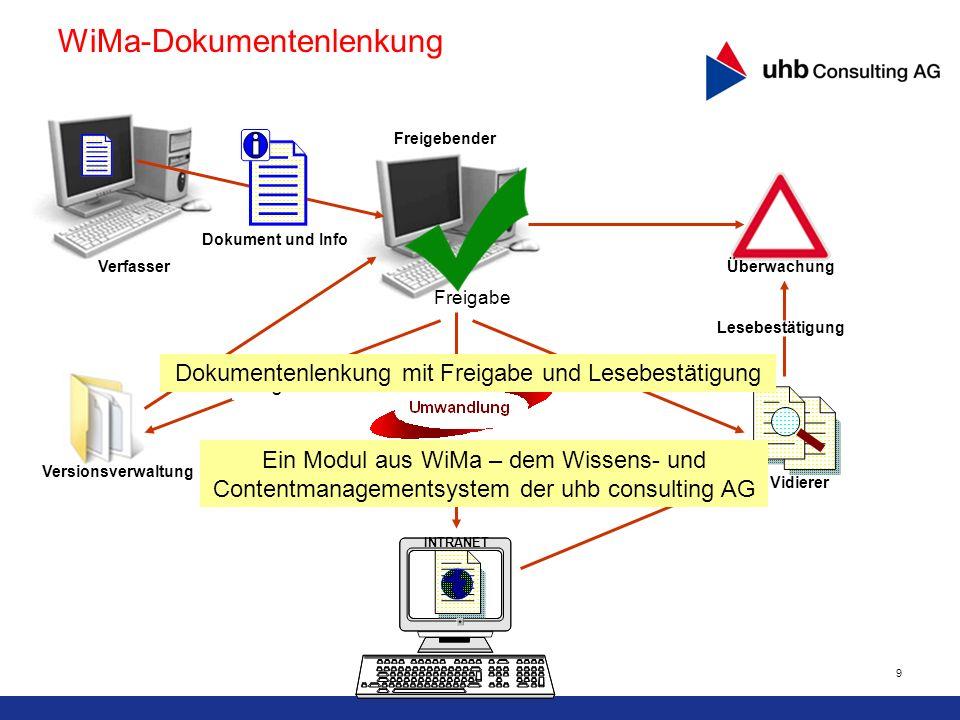 9 PDF Versionsverwaltung INTRANET Vidierer Lesebestätigung Freigabe Dokument und Info Verfasser Freigebender Überwachung Original WiMa-Dokumentenlenku