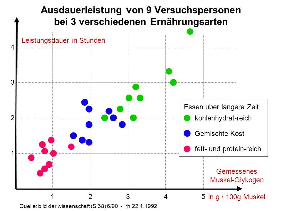 Ausdauerleistung von 9 Versuchspersonen bei 3 verschiedenen Ernährungsarten Gemessenes Muskel-Glykogen in g / 100g Muskel Leistungsdauer in Stunden 1