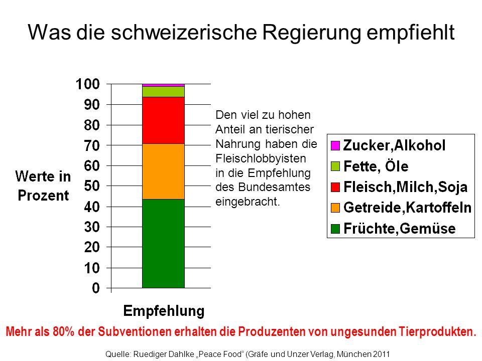 Was die schweizerische Regierung empfiehlt und was sie subventioniert Quelle: Ruediger Dahlke Peace Food (Gräfe und Unzer Verlag, München 2011 Den vie
