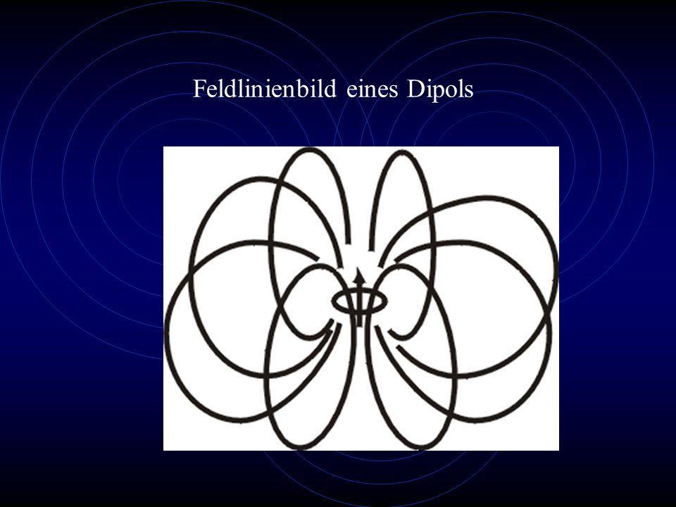 Feldlinienbild eines Dipols