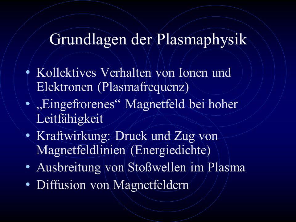 Grundlagen der Plasmaphysik Kollektives Verhalten von Ionen und Elektronen (Plasmafrequenz) Eingefrorenes Magnetfeld bei hoher Leitfähigkeit Kraftwirk