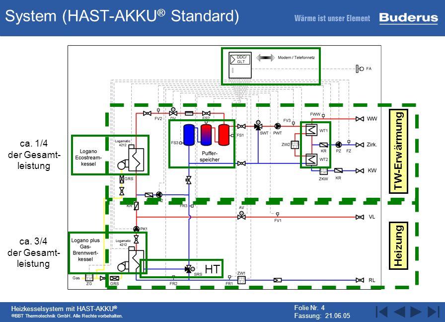BBT Thermotechnik GmbH. Alle Rechte vorbehalten. Heizkesselsystem mit HAST-AKKU ® Folie Nr. 4 Fassung: 21.06.05 System (HAST-AKKU ® Standard) TW-Erwär