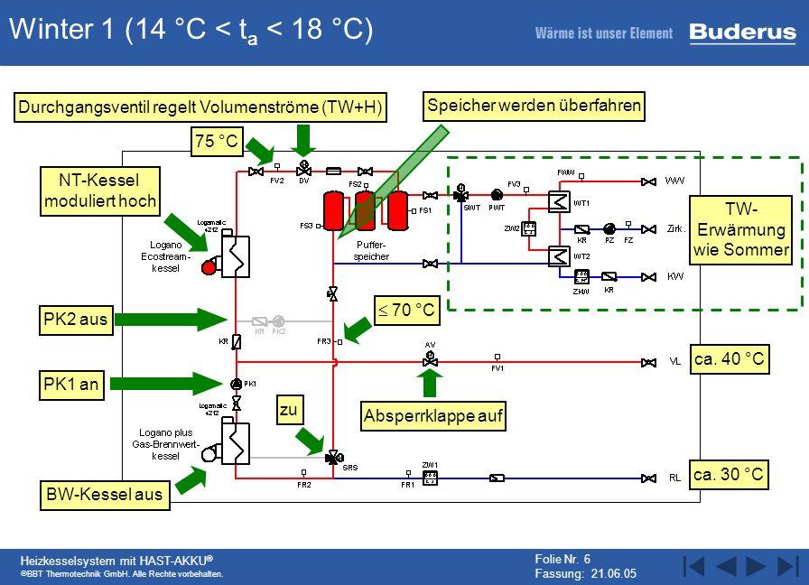 BBT Thermotechnik GmbH. Alle Rechte vorbehalten. Heizkesselsystem mit HAST-AKKU ® Folie Nr. 6 Fassung: 21.06.05 Winter 1 (14 °C < t a < 18 °C) PK2 aus