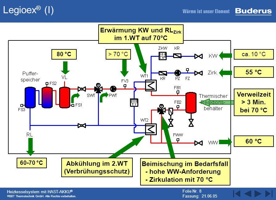 BBT Thermotechnik GmbH. Alle Rechte vorbehalten. Heizkesselsystem mit HAST-AKKU ® Folie Nr. 8 Fassung: 21.06.05 Legioex ® (I) Erwärmung KW und RL Zirk