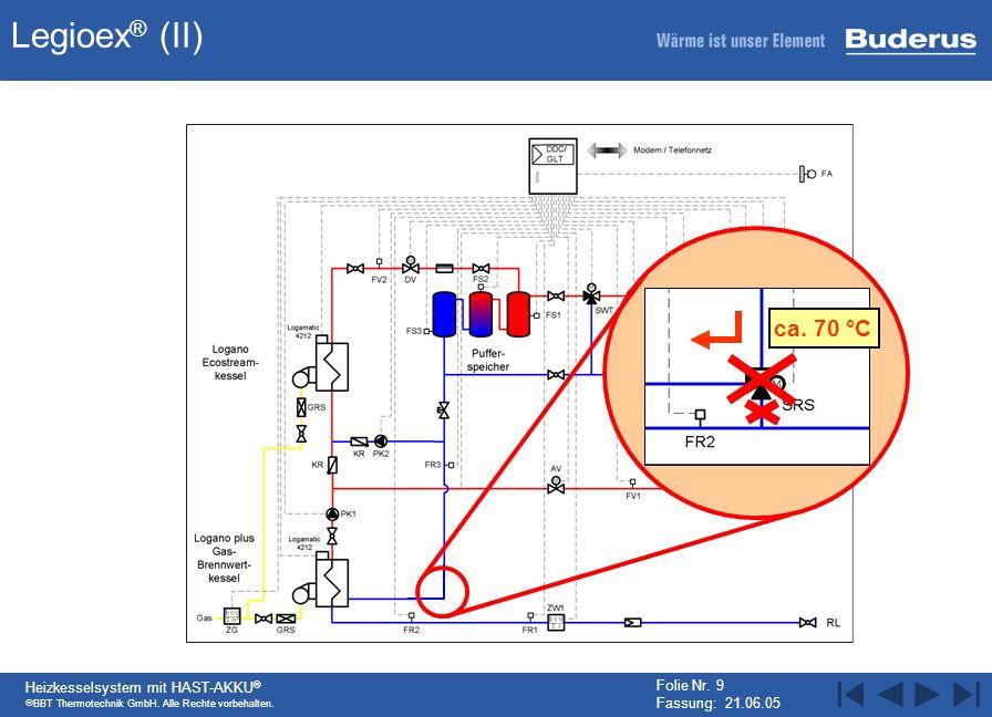 BBT Thermotechnik GmbH. Alle Rechte vorbehalten. Heizkesselsystem mit HAST-AKKU ® Folie Nr. 9 Fassung: 21.06.05 Legioex ® (II) ca. 70 °C