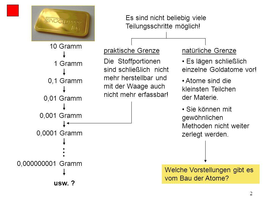 2 10 Gramm 1 Gramm 0,1 Gramm 0,001 Gramm 0,000000001 Gramm usw. ? praktische Grenzenatürliche Grenze Es lägen schließlich einzelne Goldatome vor!... D