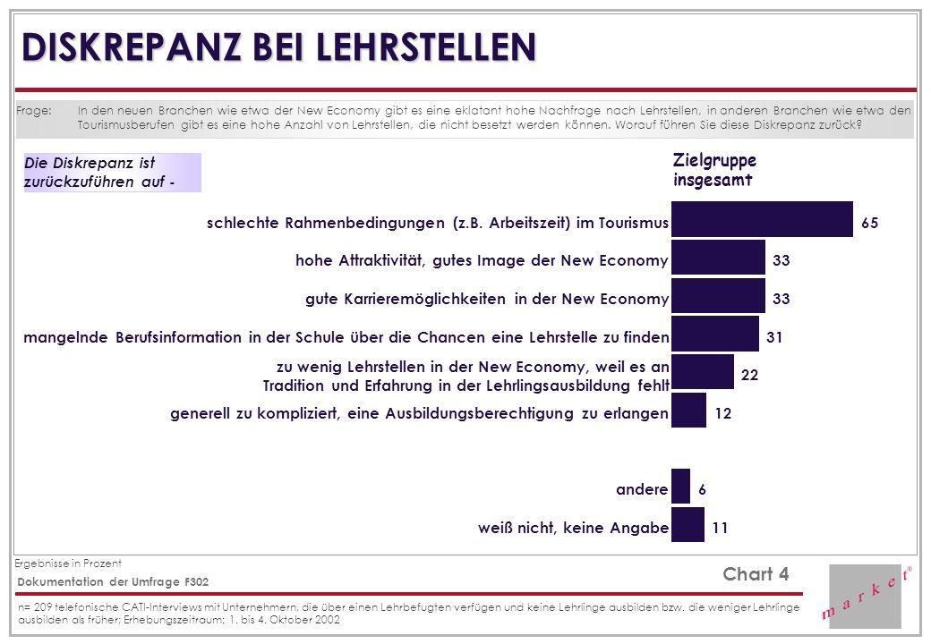 Ergebnisse in Prozent Chart 4 Dokumentation der Umfrage F302 n= 209 telefonische CATI-Interviews mit Unternehmern, die über einen Lehrbefugten verfügen und keine Lehrlinge ausbilden bzw.