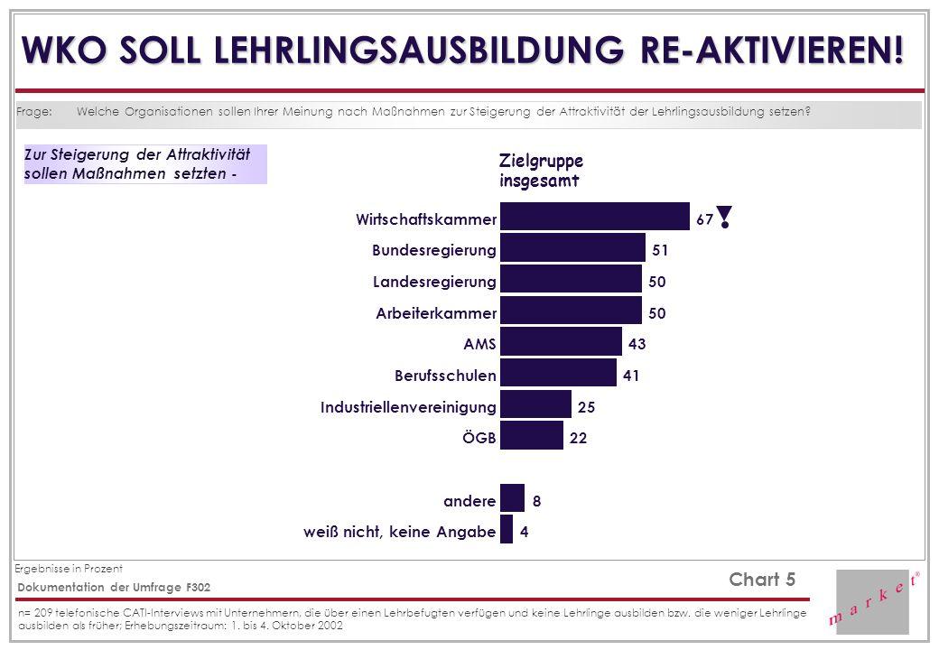 Ergebnisse in Prozent Chart 5 Dokumentation der Umfrage F302 n= 209 telefonische CATI-Interviews mit Unternehmern, die über einen Lehrbefugten verfügen und keine Lehrlinge ausbilden bzw.