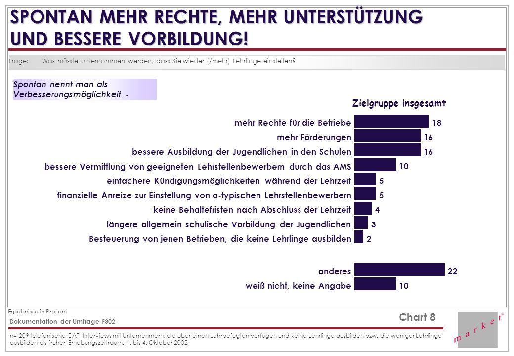 Ergebnisse in Prozent Chart 8 Dokumentation der Umfrage F302 n= 209 telefonische CATI-Interviews mit Unternehmern, die über einen Lehrbefugten verfügen und keine Lehrlinge ausbilden bzw.