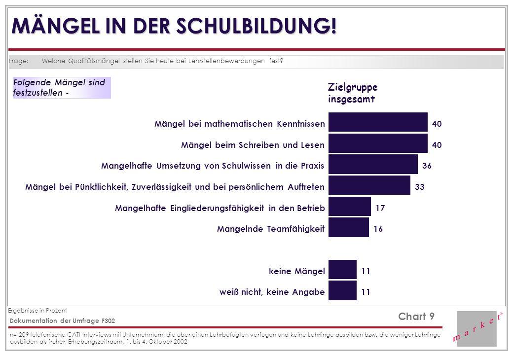 Ergebnisse in Prozent Chart 9 Dokumentation der Umfrage F302 n= 209 telefonische CATI-Interviews mit Unternehmern, die über einen Lehrbefugten verfügen und keine Lehrlinge ausbilden bzw.