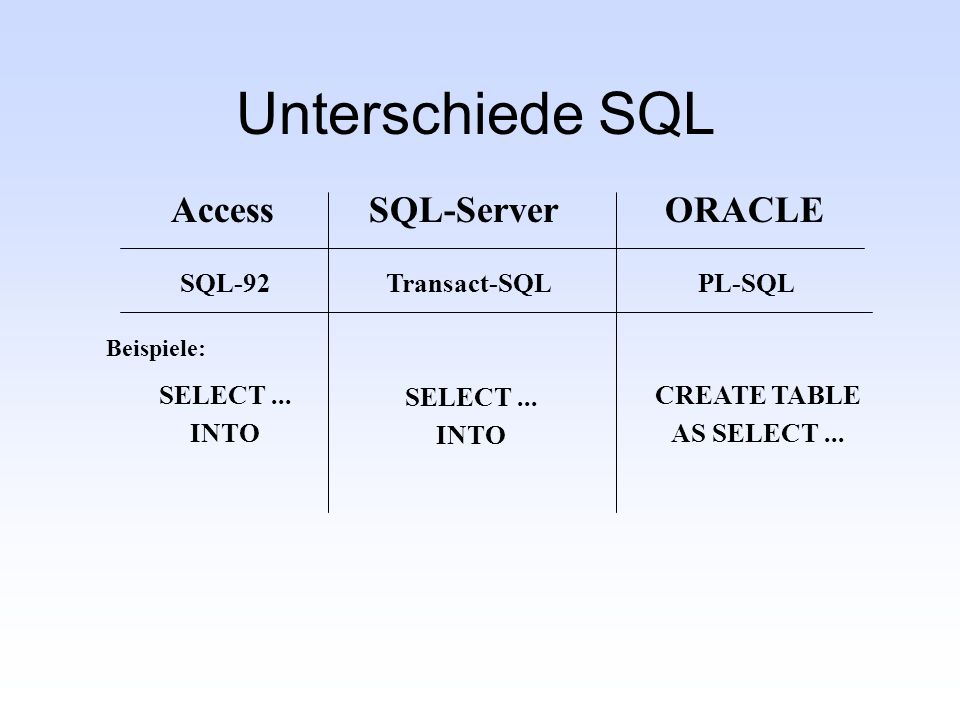 Unterschiede SQL AccessSQL-ServerORACLE SQL-92Transact-SQLPL-SQL CREATE TABLE AS SELECT... SELECT... INTO SELECT... INTO Beispiele: